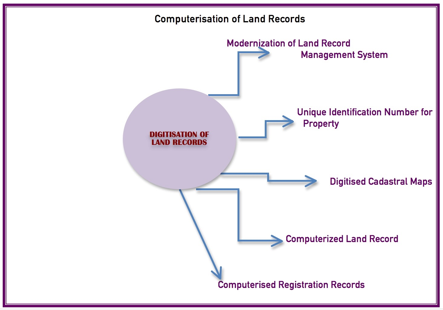 Impact of Digitisation of Land Record