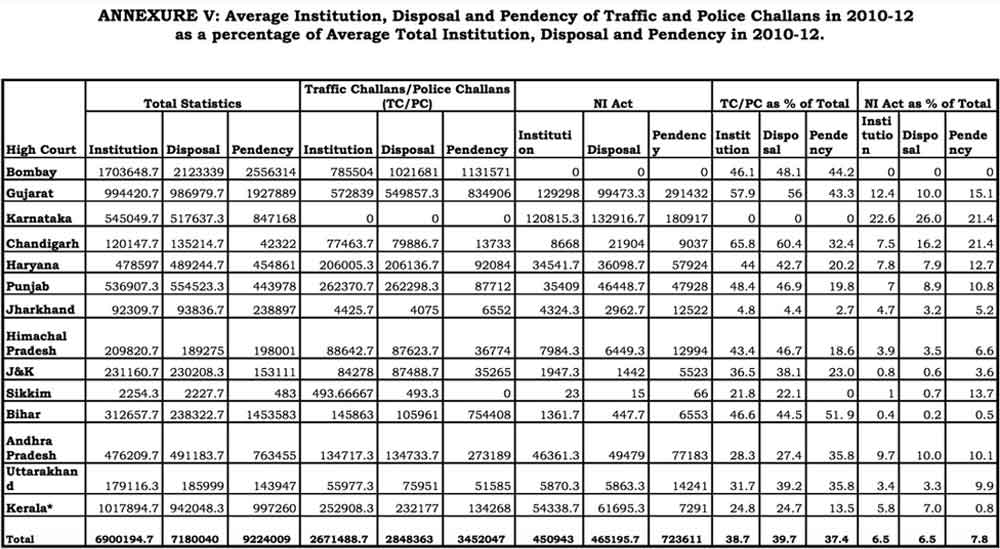 pendency traffic police challans